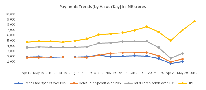 Payment Trends (by Value/Day) in INR crores (Source: RBI, NPCI)