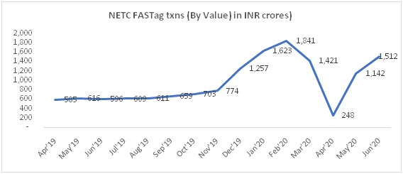 FASTag Trends (by Value) in INR crores (Source: NPCI)