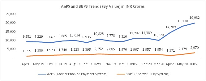 AePS and BBPS Payment Trends (by Value) in INR crores (Source: NPCI)
