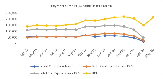 Table 1: Trends of Digital Payments (By Value) in Rs. Crores