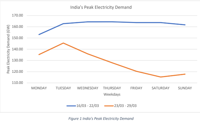 World S Largest Lockdown And Its Consequences For The Electricity Sector Opinion By Balasubramanian Sambasivam Et Energyworld