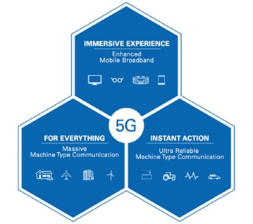 Figure 1. Targeted 5G applications include enhanced mobile broadband and machine-to-machine communication.