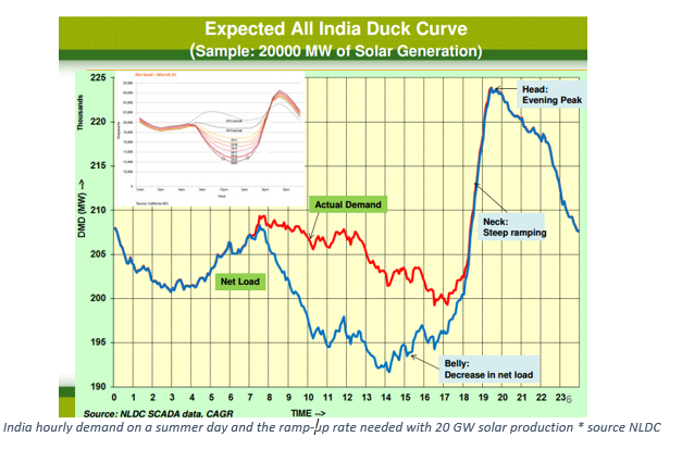 how to solve the duck curve solar